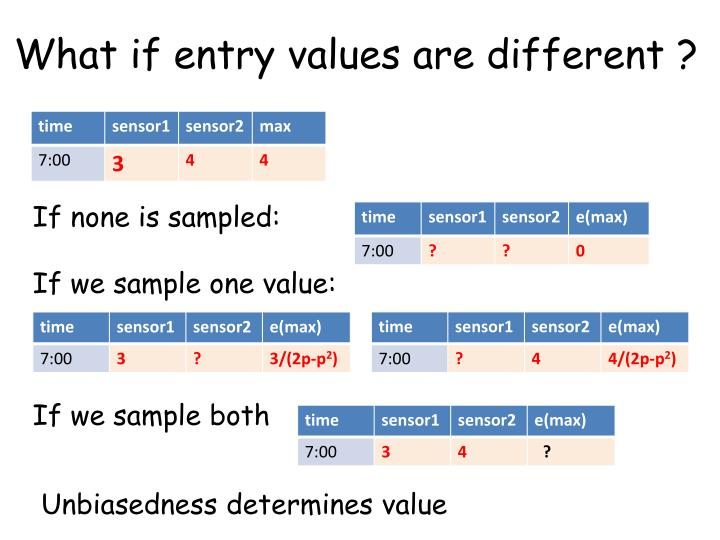What if entry values are different ?