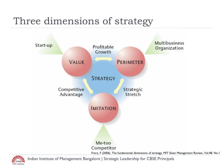 Three dimensions of strategy