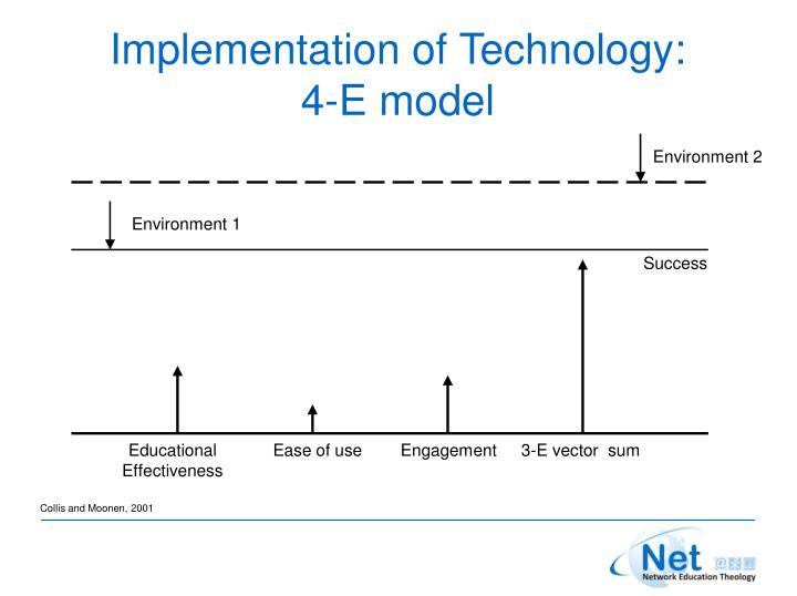 Implementation of Technology: