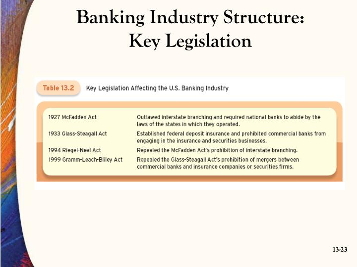 Banking Industry Structure: