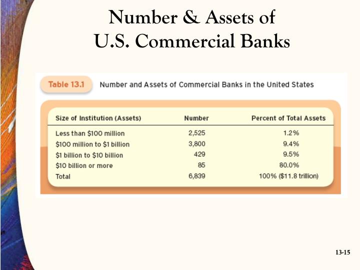 Number & Assets of