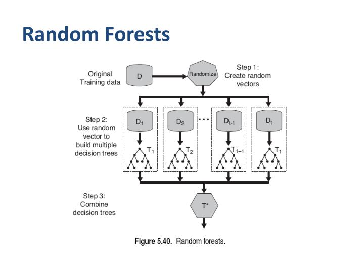 Random Forests