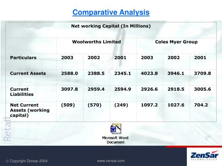 Net working Capital (In Millions)