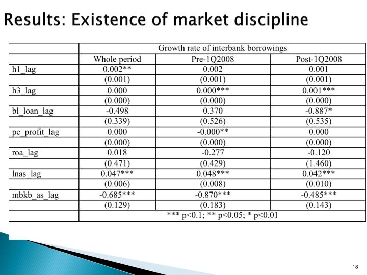Results: Existence of market discipline