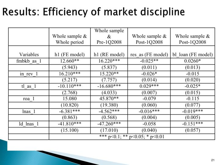 Results: Efficiency of market discipline