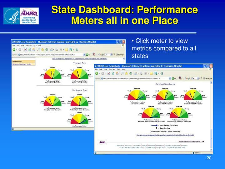 State Dashboard: Performance Meters all in one Place