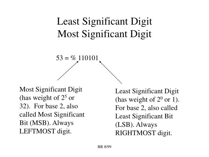 Least Significant Digit