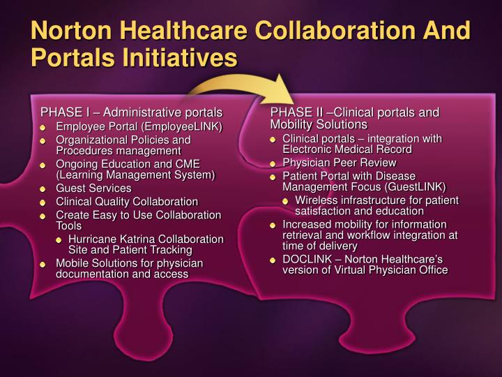 Norton Healthcare Collaboration And Portals Initiatives