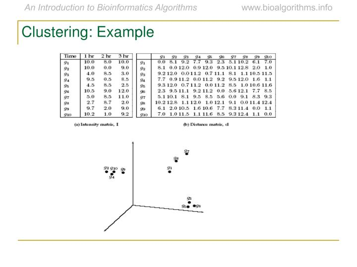Clustering: Example