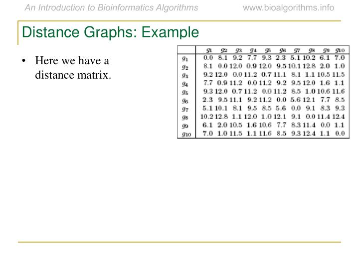 Distance Graphs: Example
