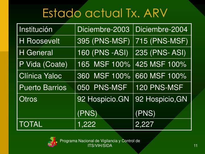 Estado actual Tx. ARV