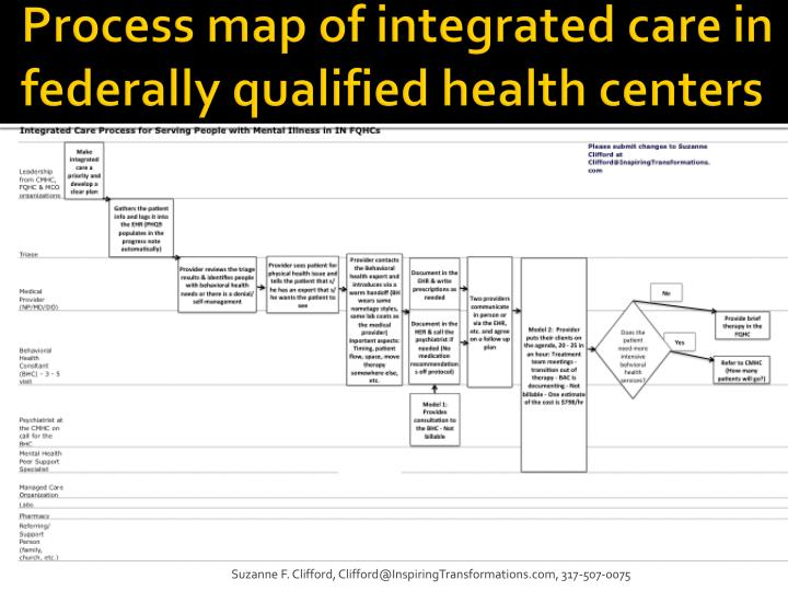 Process map of integrated care in federally qualified health centers