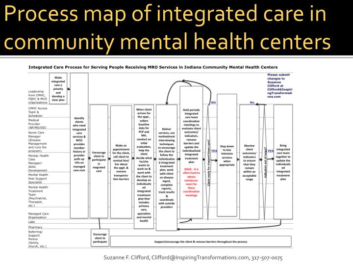 Process map of integrated care in community mental health centers
