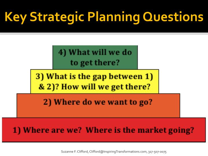 Key Strategic Planning Questions