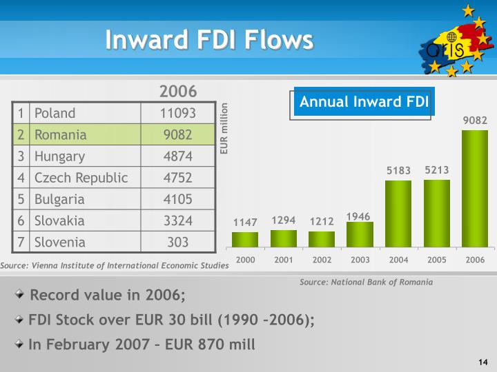 Annual Inward FDI