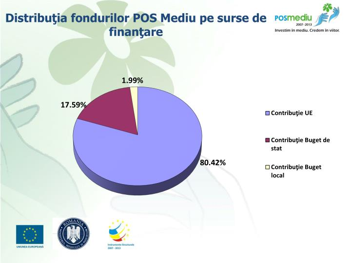 Distribuţia fondurilor POS Mediu pe surse de finanţare
