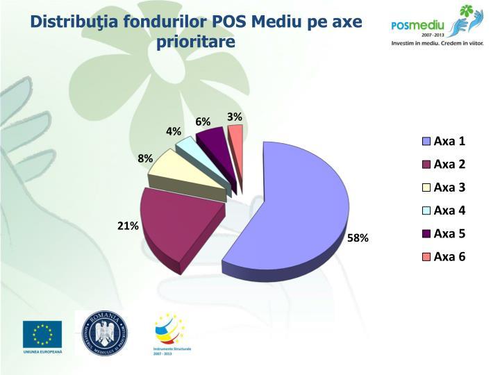 Distribuţia fondurilor POS Mediu pe axe prioritare