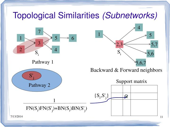 Topological Similarities