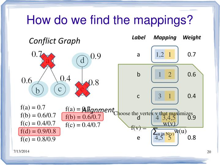 How do we find the mappings?
