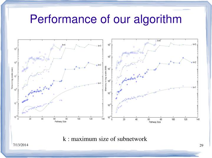 Performance of our algorithm
