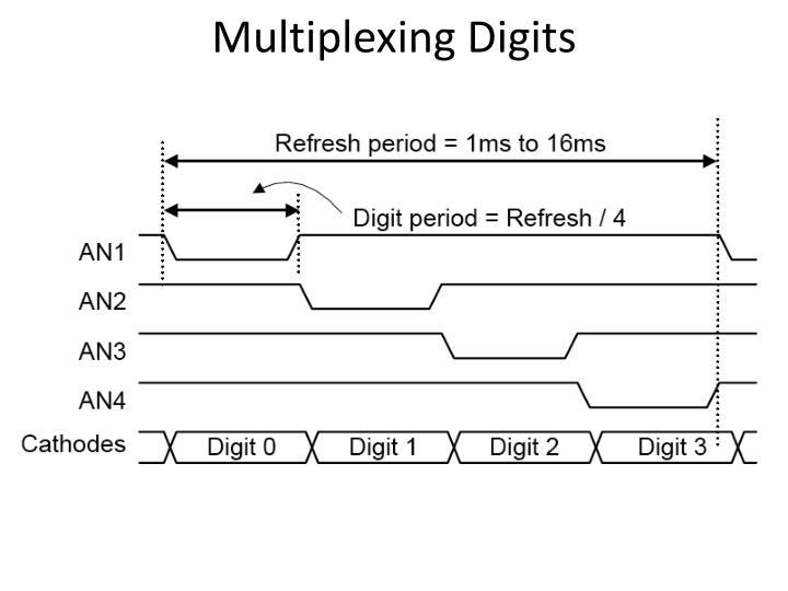Multiplexing Digits