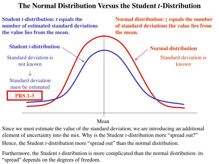 The Normal Distribution Versus the Student