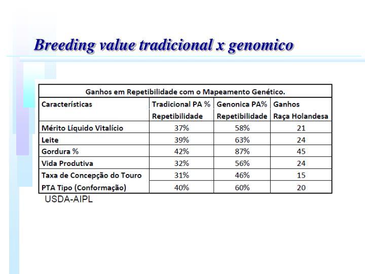 Breeding value