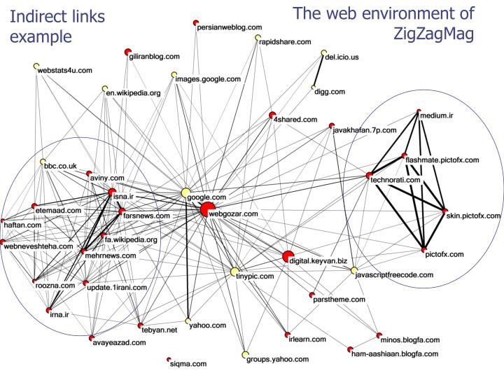 The web environment of