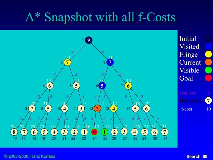 A* Snapshot with all f-Costs