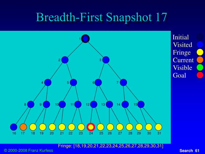 Breadth-First Snapshot 17