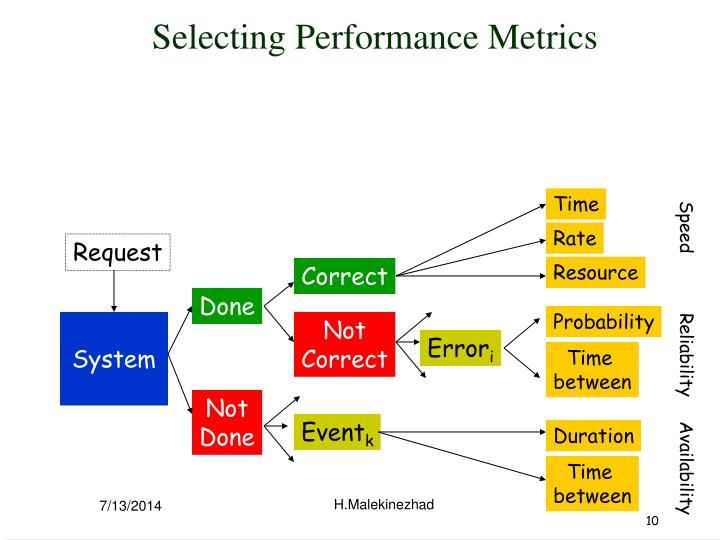 Selecting Performance Metrics