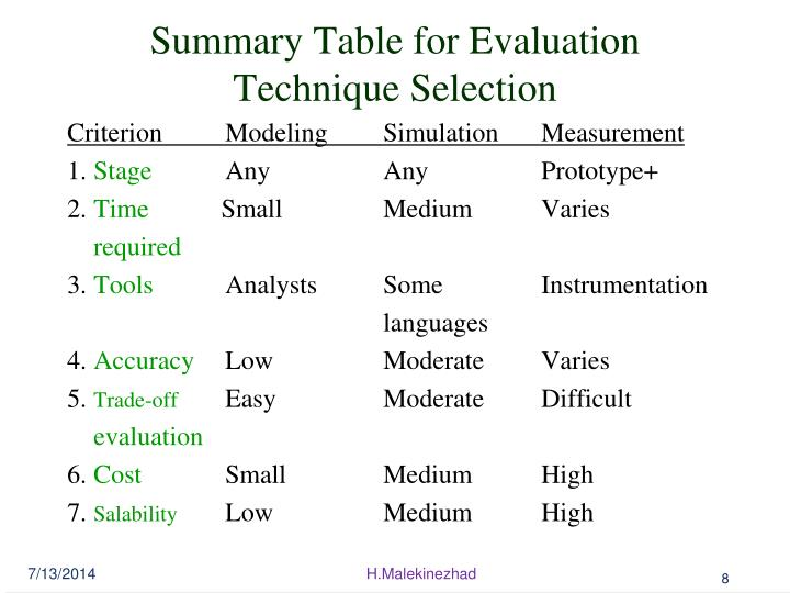 Summary Table for Evaluation Technique Selection