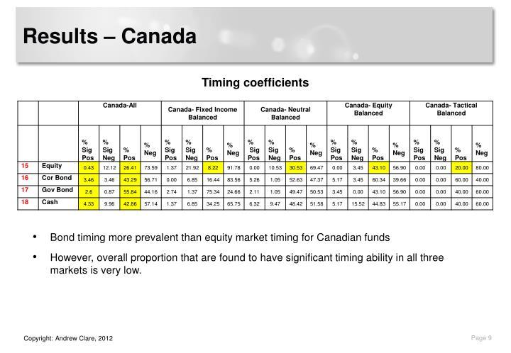 Results – Canada