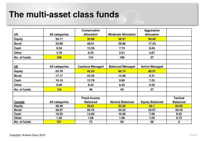 The multi-asset class funds