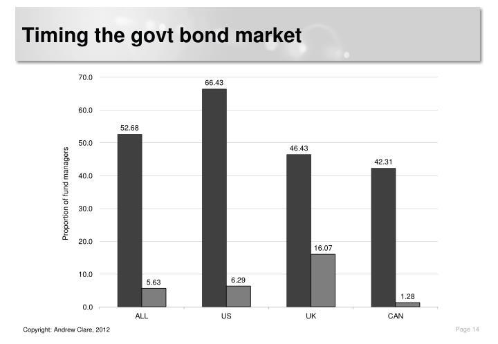 Timing the govt bond market