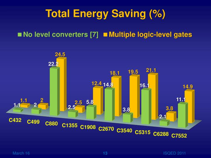 Total Energy Saving (%)