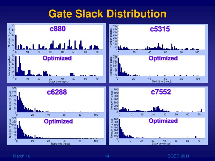 Gate Slack Distribution
