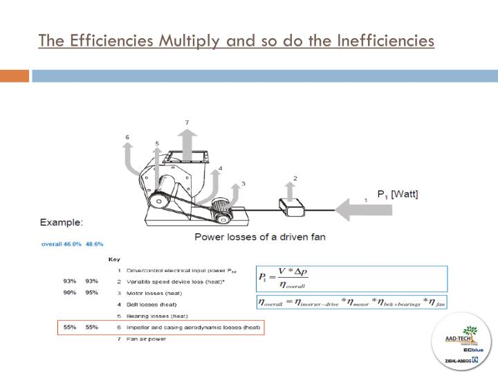 The Efficiencies Multiply and so do the Inefficiencies