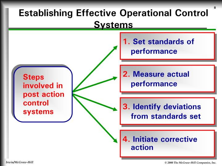 key success factors for monitoring and evaluating performance deviation during strategy implementati A measurement framework for capability improvements will consist of critical success factors (csfs), key performance indicators (kpis), and operational measures (oms) used to manage the effectiveness, efficiency, and compliance or assimilation of the operational management capability (ie event management.
