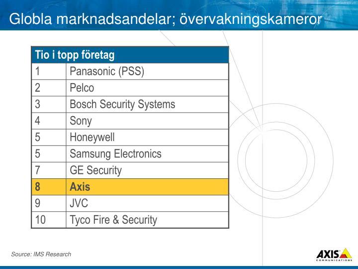 Globla marknadsandelar; övervakningskameror