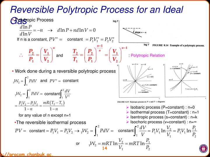 Reversible Polytropic Process for an Ideal Gas