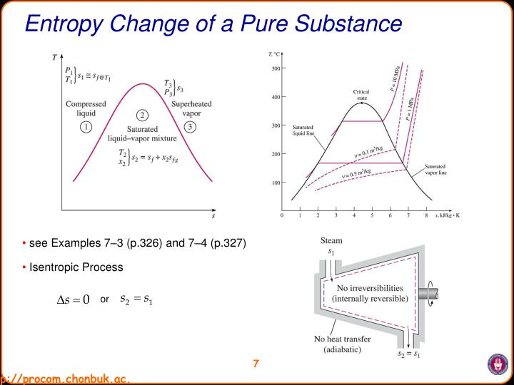 Entropy Change of a Pure Substance