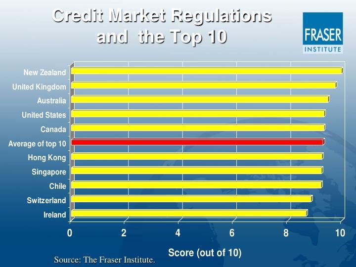 Credit Market Regulations