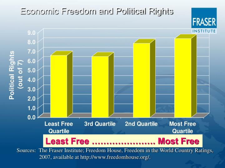 Economic Freedom and Political Rights