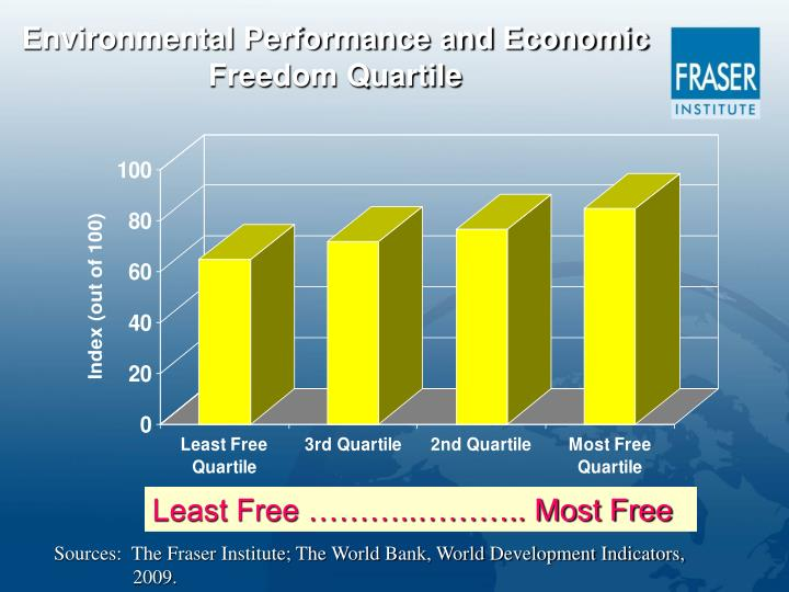 Environmental Performance and Economic Freedom Quartile