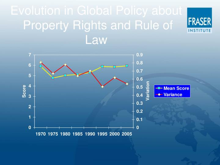Evolution in Global Policy about
