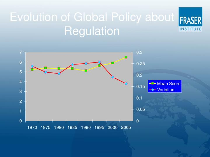 Evolution of Global Policy about Regulation