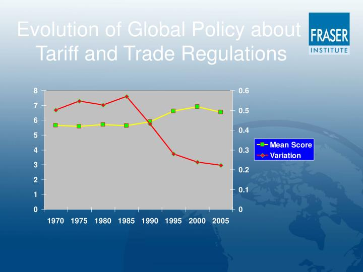 Evolution of Global Policy about