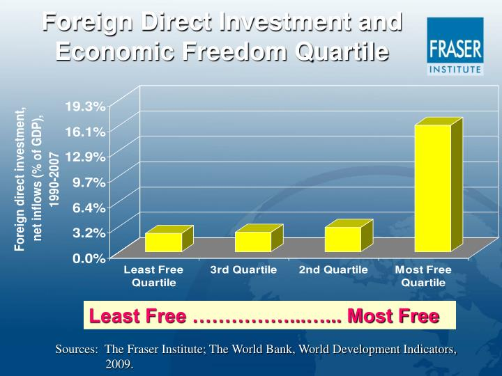 Foreign Direct Investment and Economic Freedom Quartile