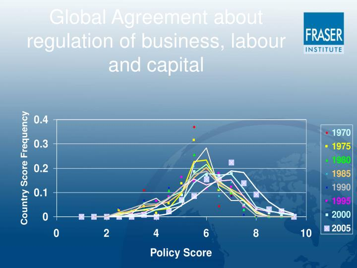 Global Agreement about regulation of business, labour and capital